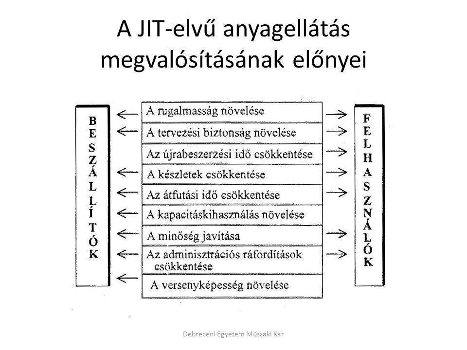 A JIT-elvű anyagellátás megvalósításának előnyei