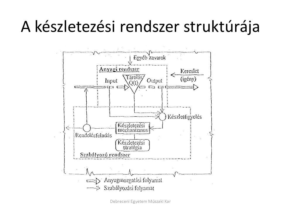 A készletezési rendszer struktúrája