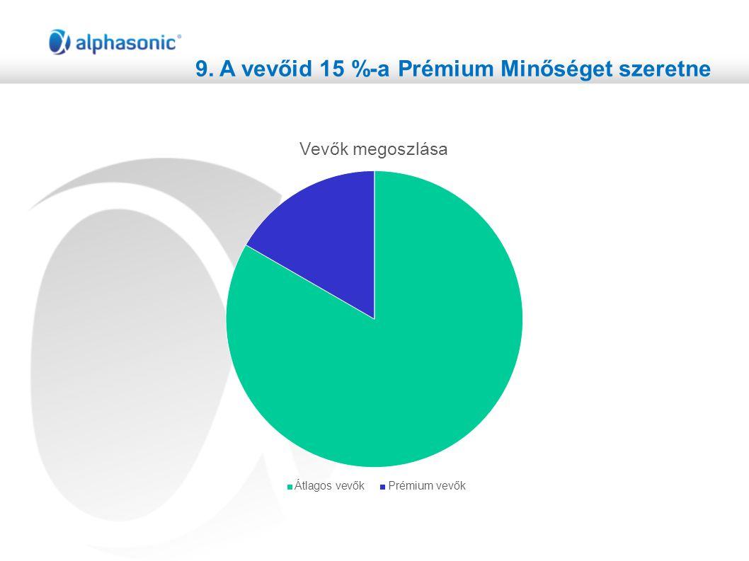 9. A vevőid 15 %-a Prémium Minőséget szeretne