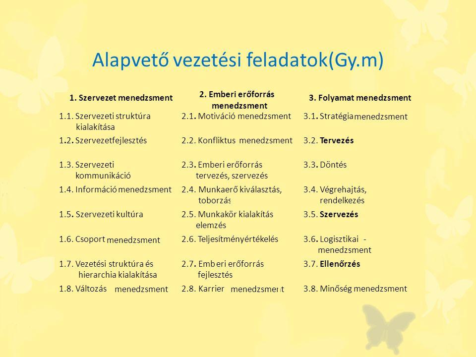Alapvető vezetési feladatok(Gy.m)