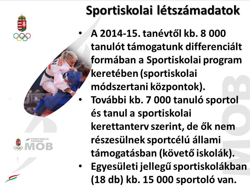 Sportiskolai létszámadatok