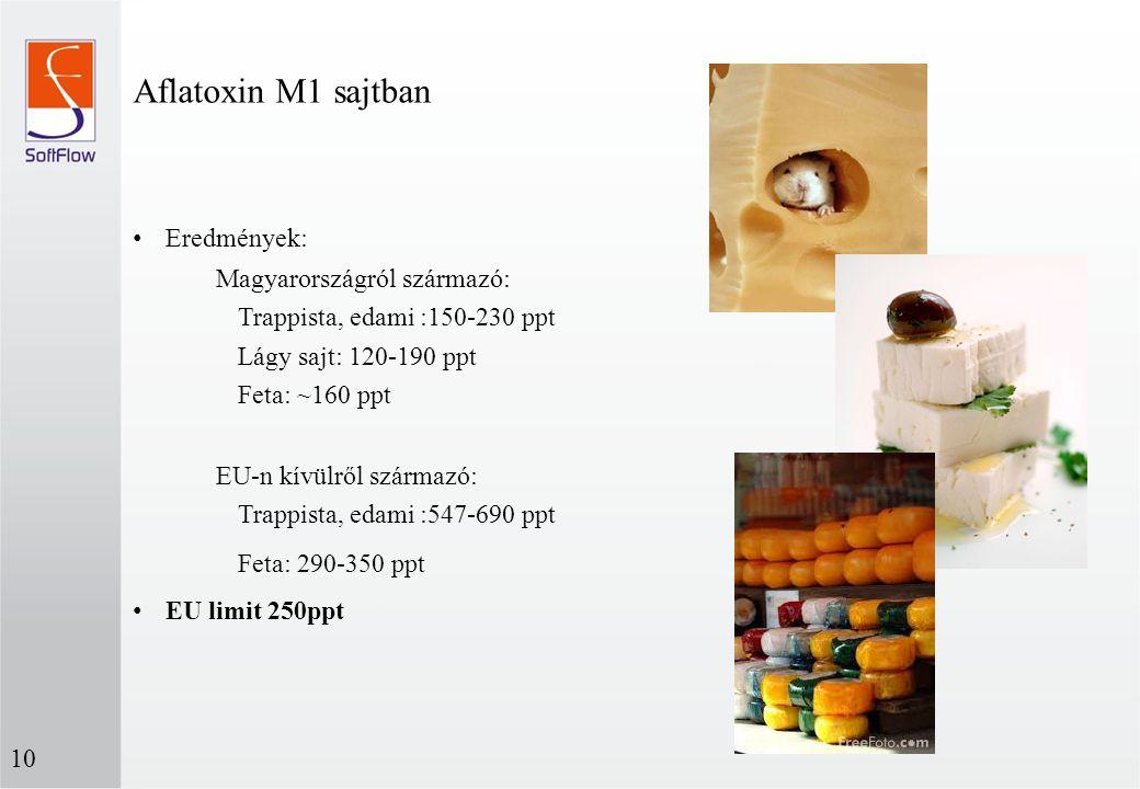 Aflatoxin M1 sajtban Eredmények: Magyarországról származó: