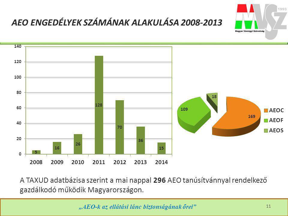 AEO engedélyek SZÁMÁNAK ALAKULÁSA 2008-2013