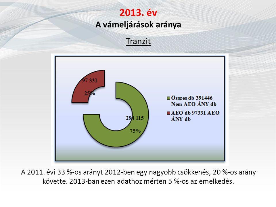 2013. év A vámeljárások aránya