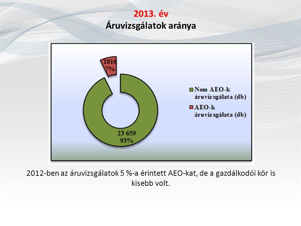 2013. év Áruvizsgálatok aránya
