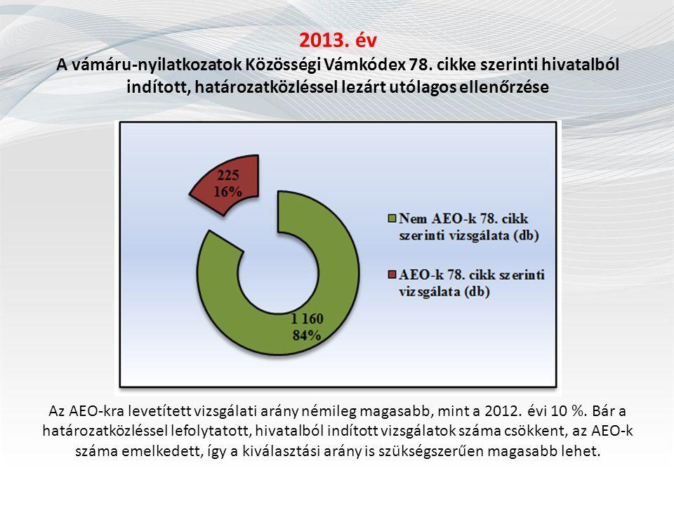 2013. év A vámáru-nyilatkozatok Közösségi Vámkódex 78