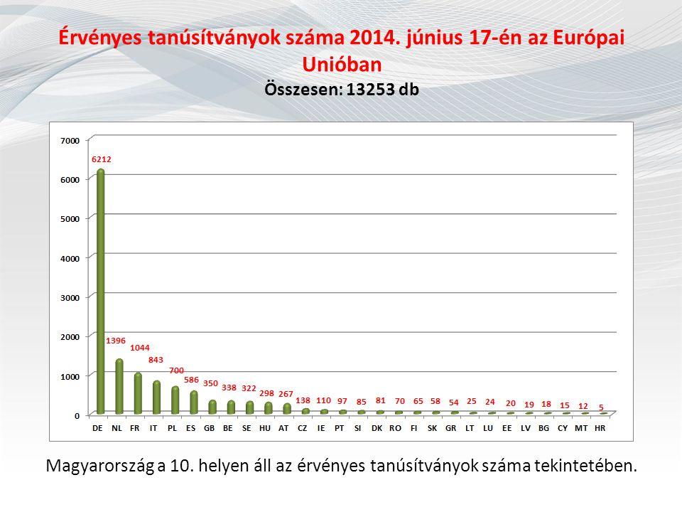 Érvényes tanúsítványok száma 2014
