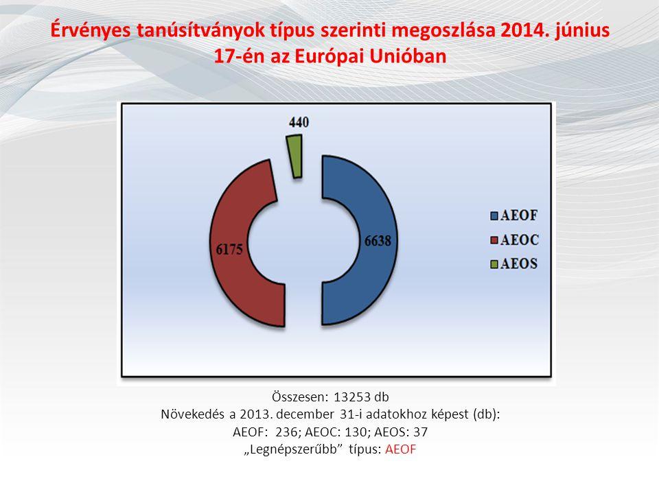 Érvényes tanúsítványok típus szerinti megoszlása 2014