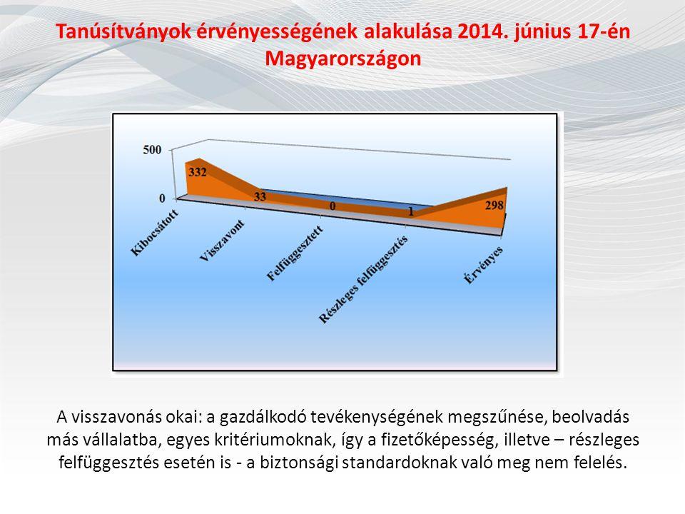Tanúsítványok érvényességének alakulása 2014