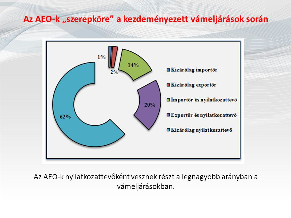 """Az AEO-k """"szerepköre a kezdeményezett vámeljárások során"""