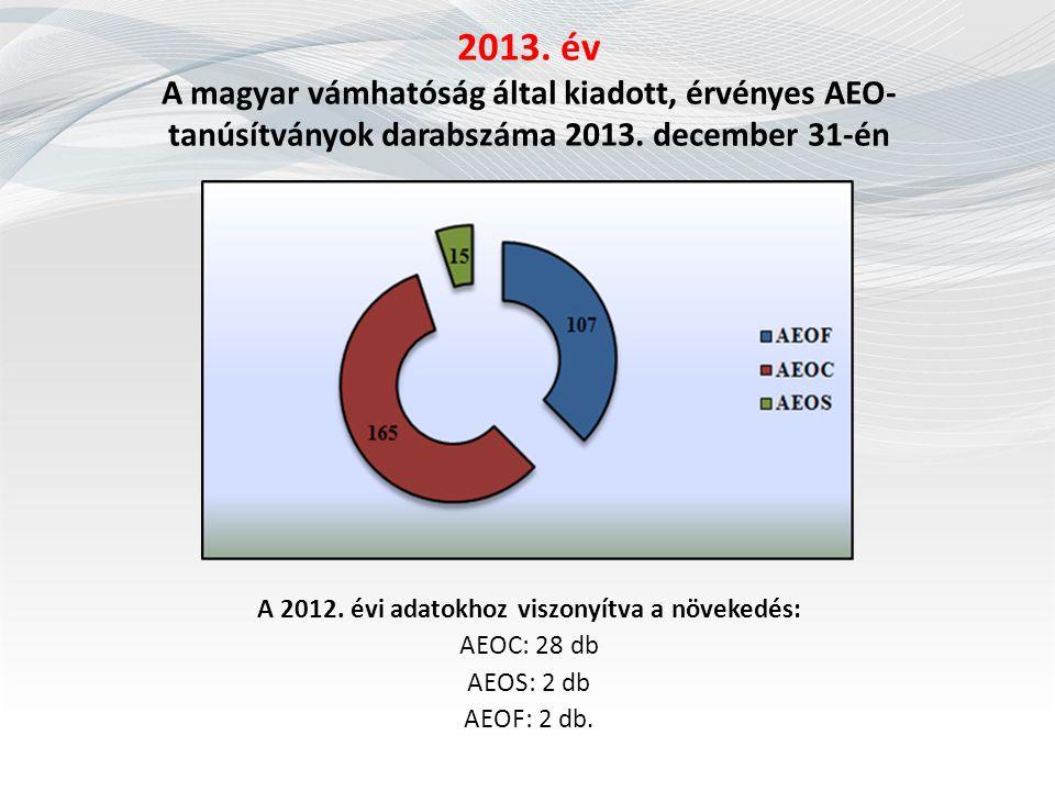 A 2012. évi adatokhoz viszonyítva a növekedés: