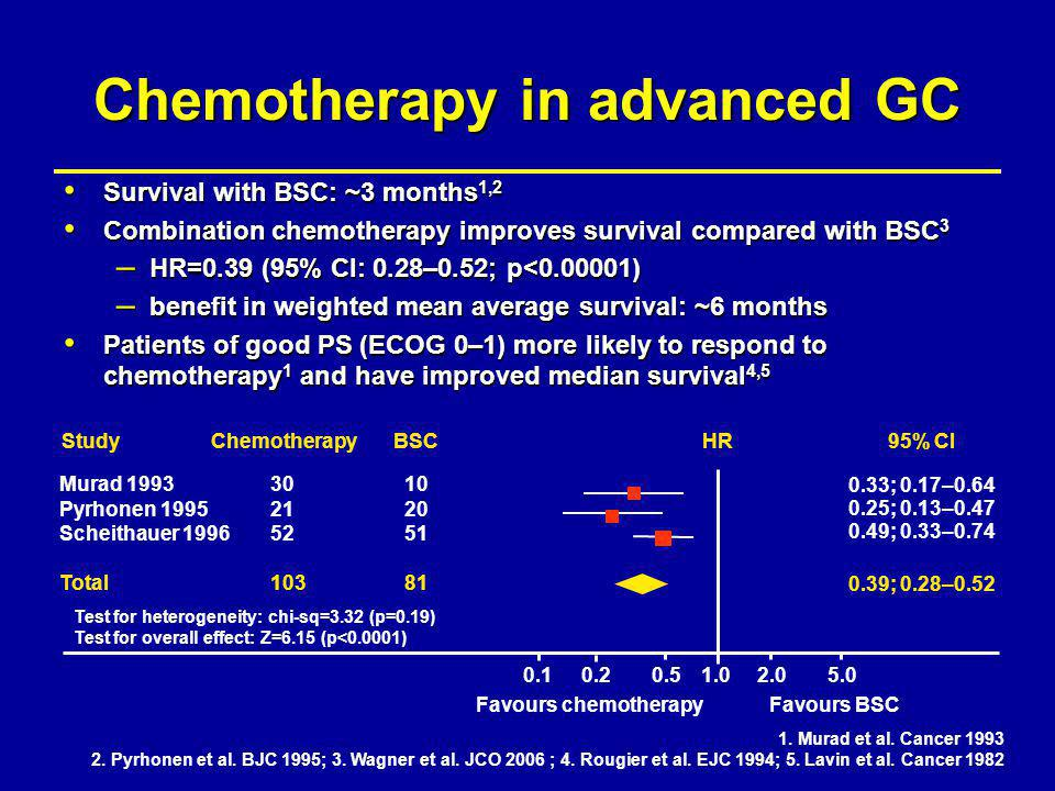 Chemotherapy in advanced GC