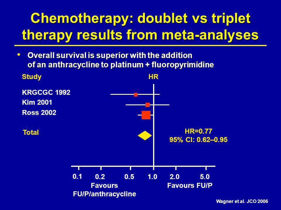 Chemotherapy: doublet vs triplet therapy results from meta-analyses