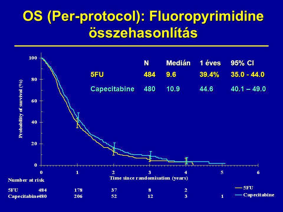 OS (Per-protocol): Fluoropyrimidine összehasonlítás