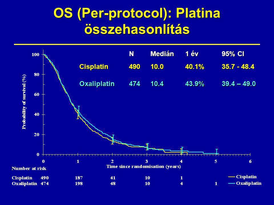 OS (Per-protocol): Platina összehasonlítás