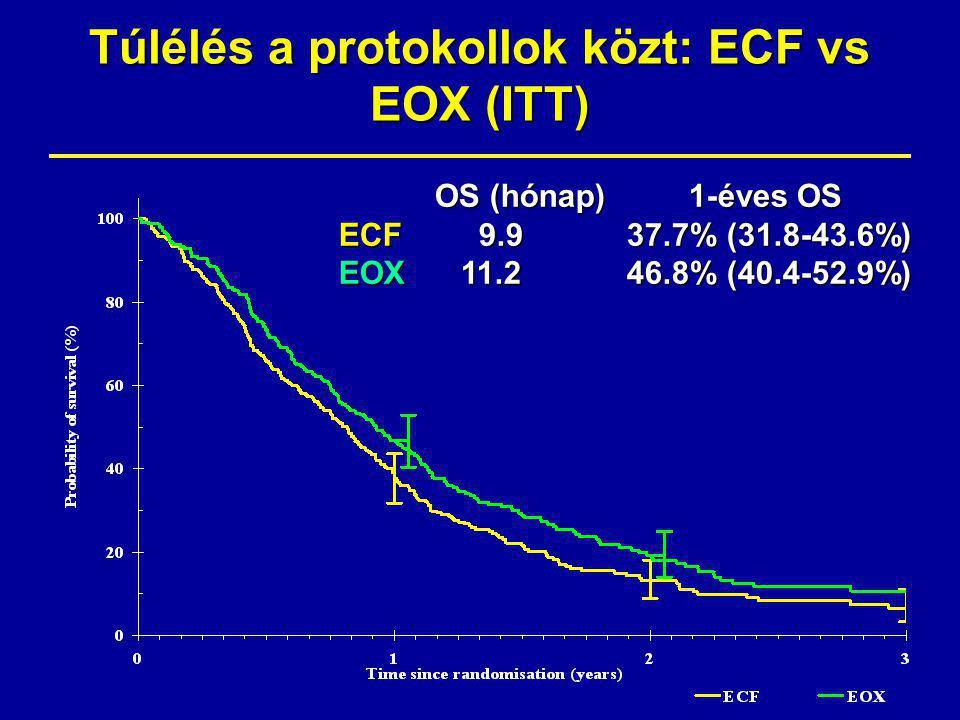 Túlélés a protokollok közt: ECF vs EOX (ITT)