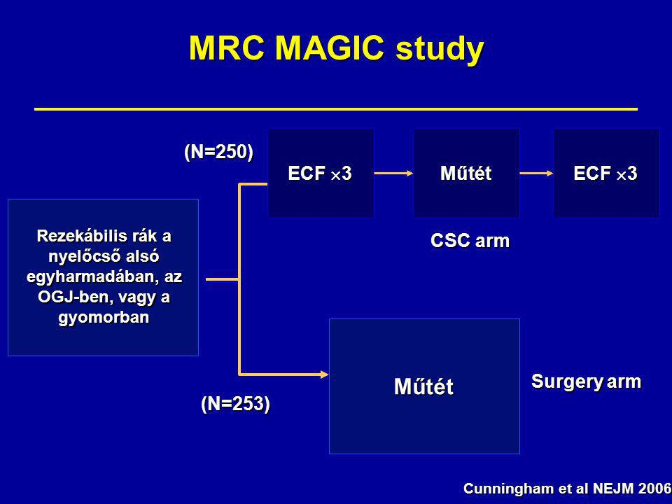MRC MAGIC study Műtét ECF 3 Műtét ECF 3 (N=250) CSC arm Surgery arm