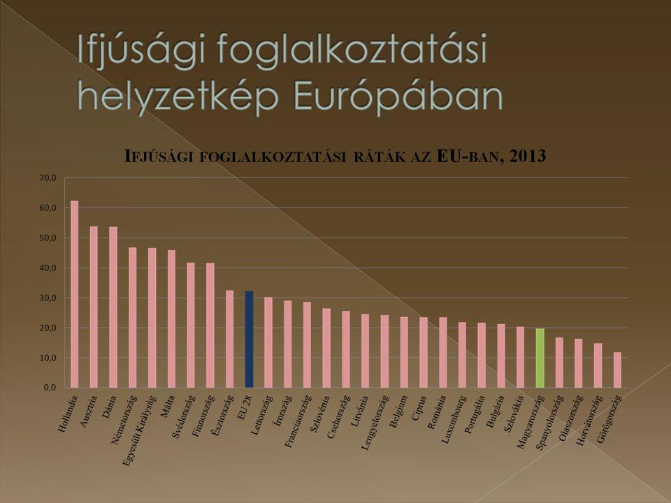 Ifjúsági foglalkoztatási helyzetkép Európában
