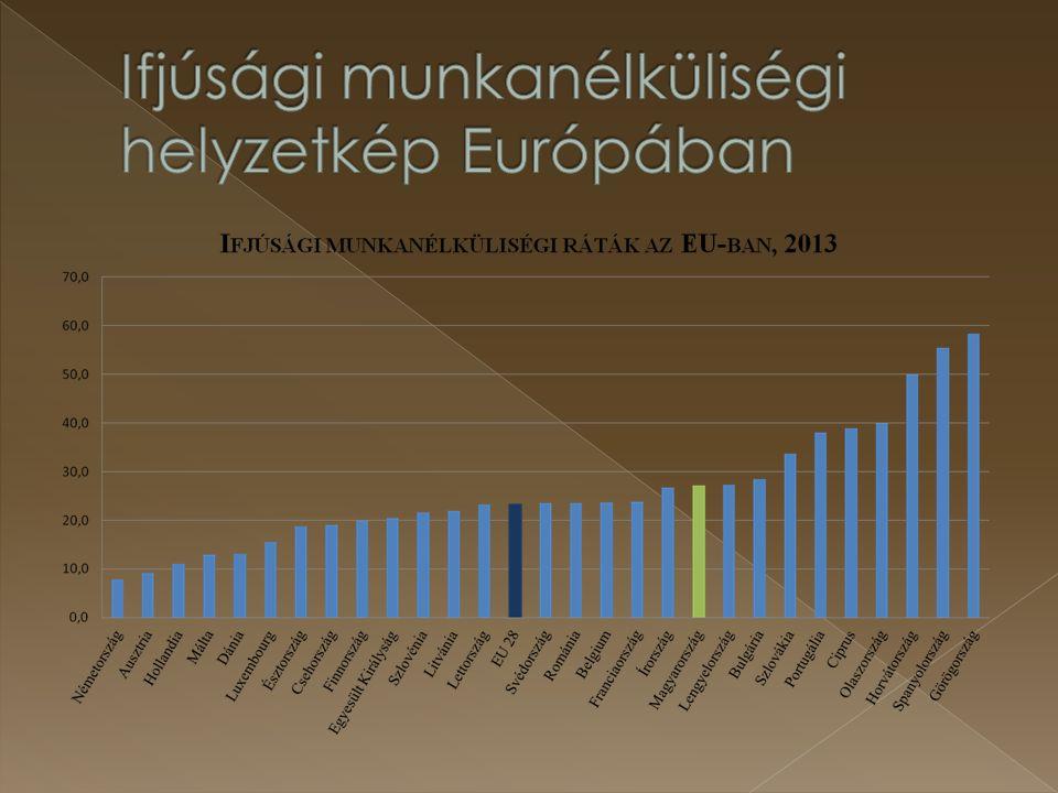 Ifjúsági munkanélküliségi helyzetkép Európában
