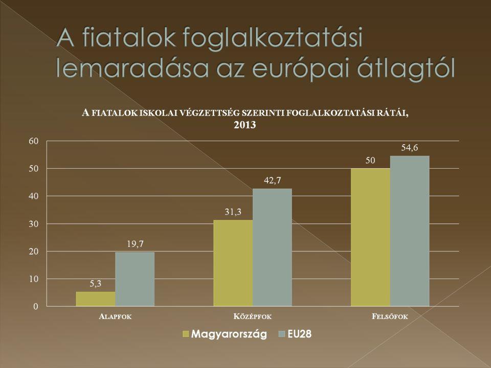 A fiatalok foglalkoztatási lemaradása az európai átlagtól