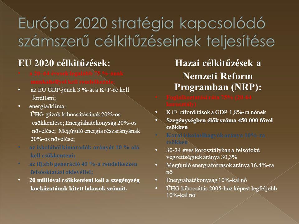 Európa 2020 stratégia kapcsolódó számszerű célkitűzéseinek teljesítése