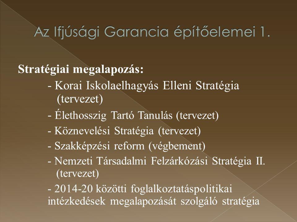 Az Ifjúsági Garancia építőelemei 1.