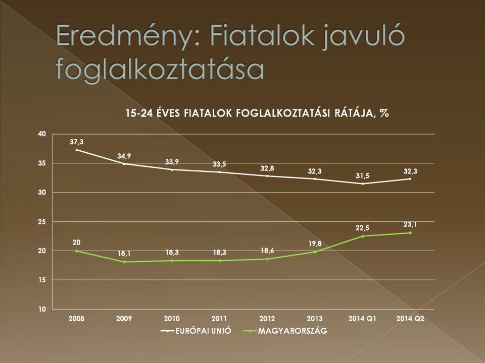 Eredmény: Fiatalok javuló foglalkoztatása