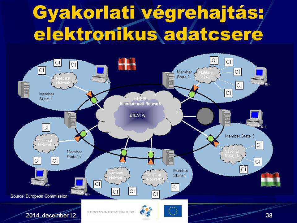 Gyakorlati végrehajtás: elektronikus adatcsere