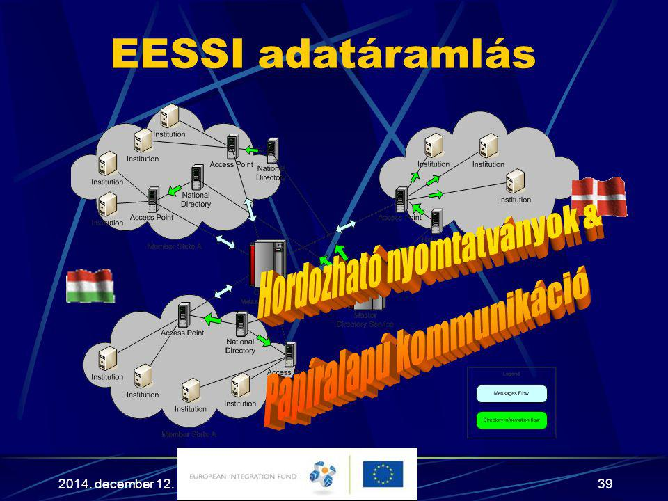 EESSI adatáramlás Hordozható nyomtatványok & Papíralapú kommunikáció