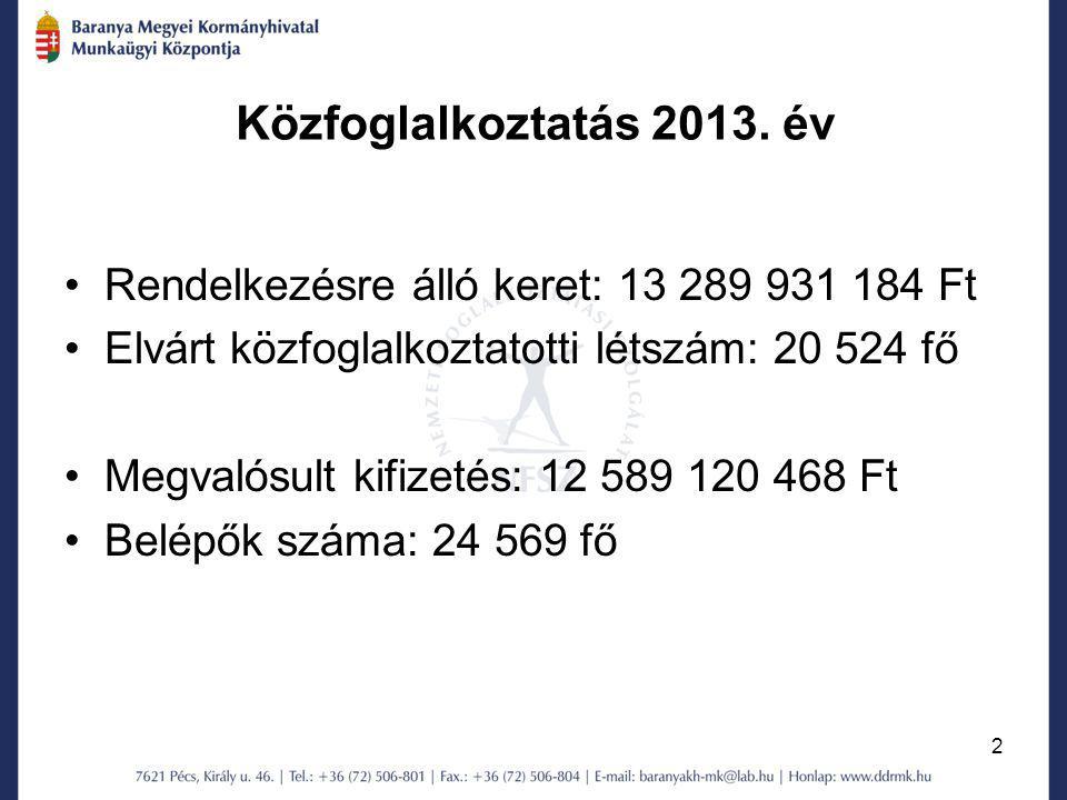 Közfoglalkoztatás 2013. év Rendelkezésre álló keret: 13 289 931 184 Ft