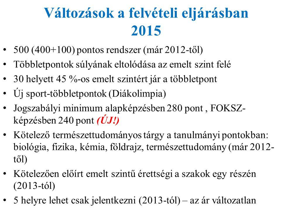 Változások a felvételi eljárásban 2015