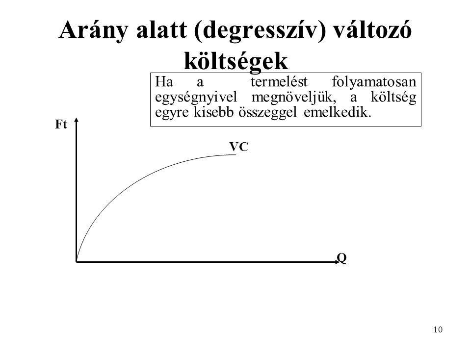 Arány alatt (degresszív) változó költségek