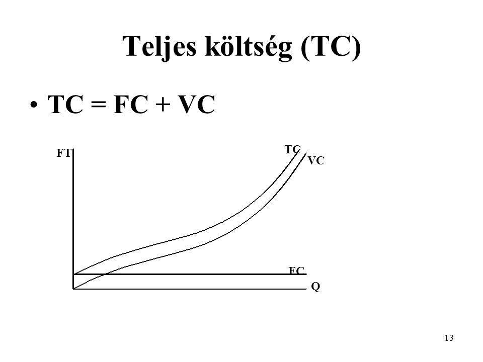 Teljes költség (TC) TC = FC + VC TC FT VC FC Q