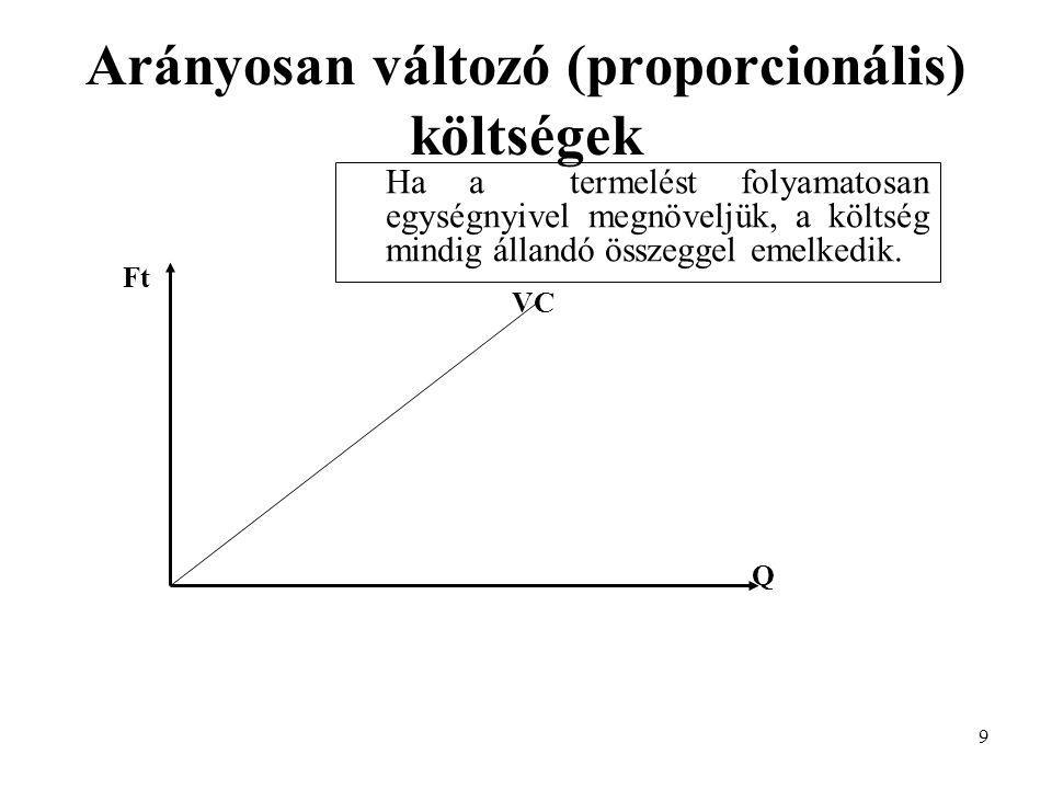 Arányosan változó (proporcionális) költségek