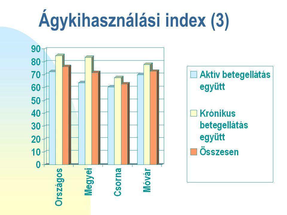 Ágykihasználási index (3)