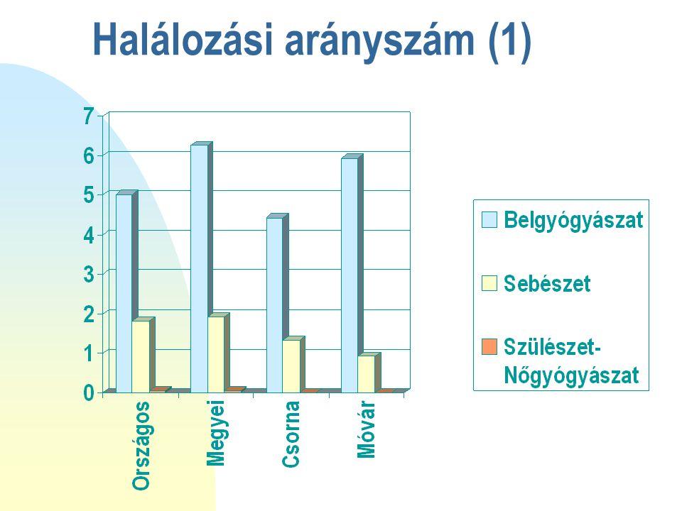 Halálozási arányszám (1)