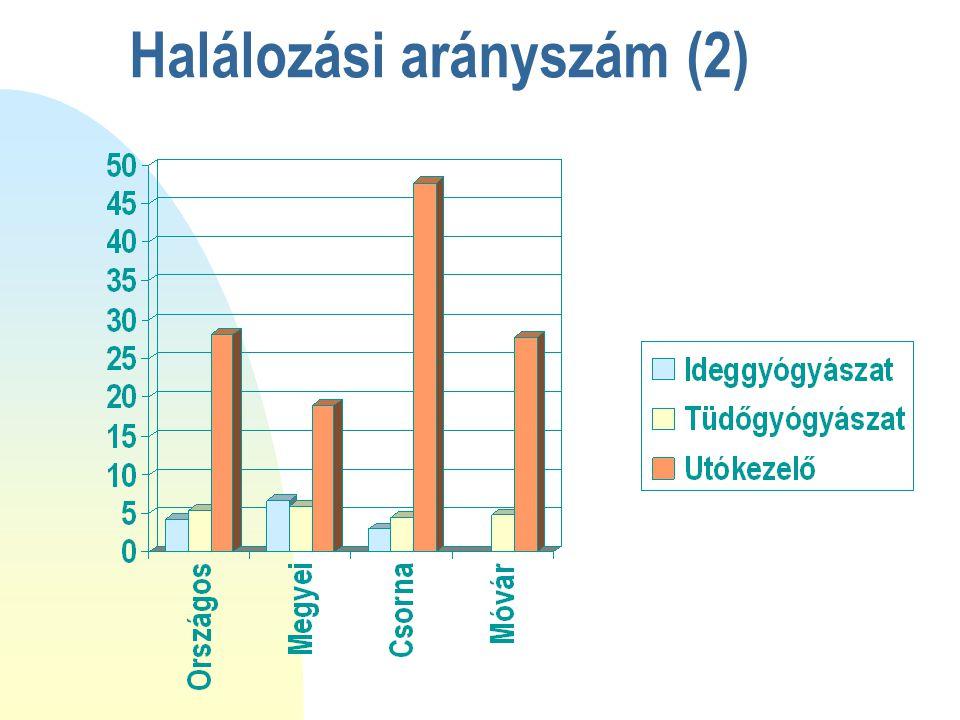 Halálozási arányszám (2)