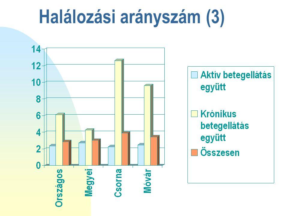 Halálozási arányszám (3)