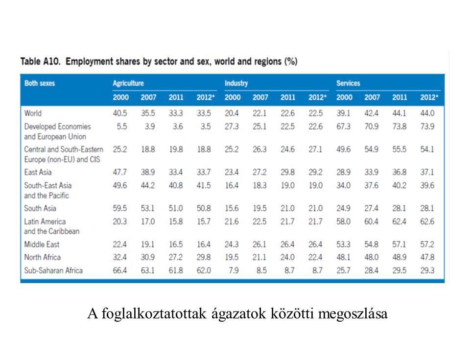 A foglalkoztatottak ágazatok közötti megoszlása