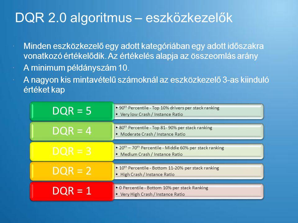 DQR 2.0 algoritmus – eszközkezelők