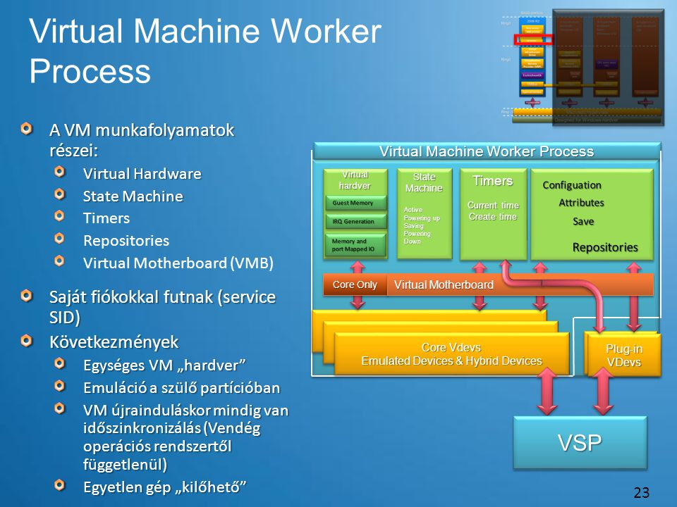Virtual Machine Worker Process