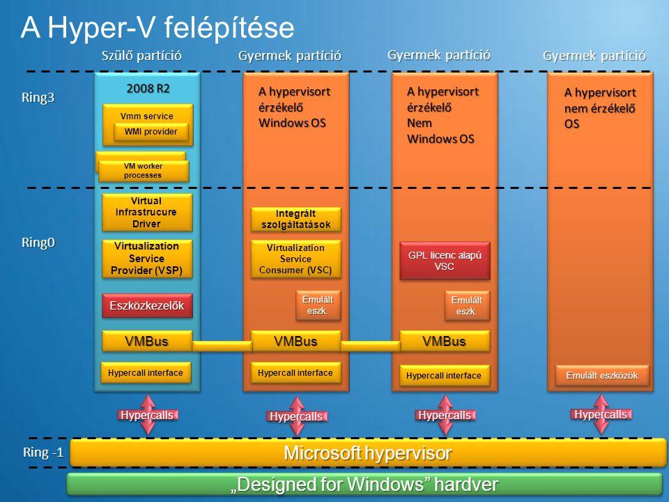 A Hyper-V felépítése Microsoft hypervisor