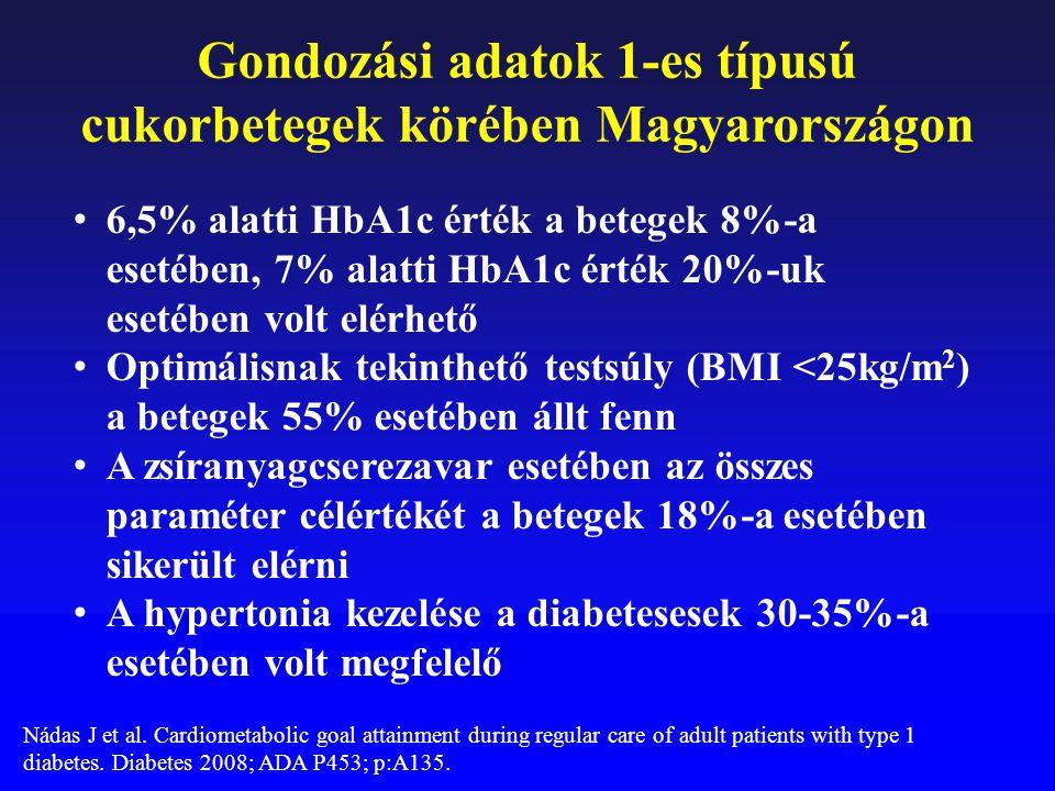 Gondozási adatok 1-es típusú cukorbetegek körében Magyarországon