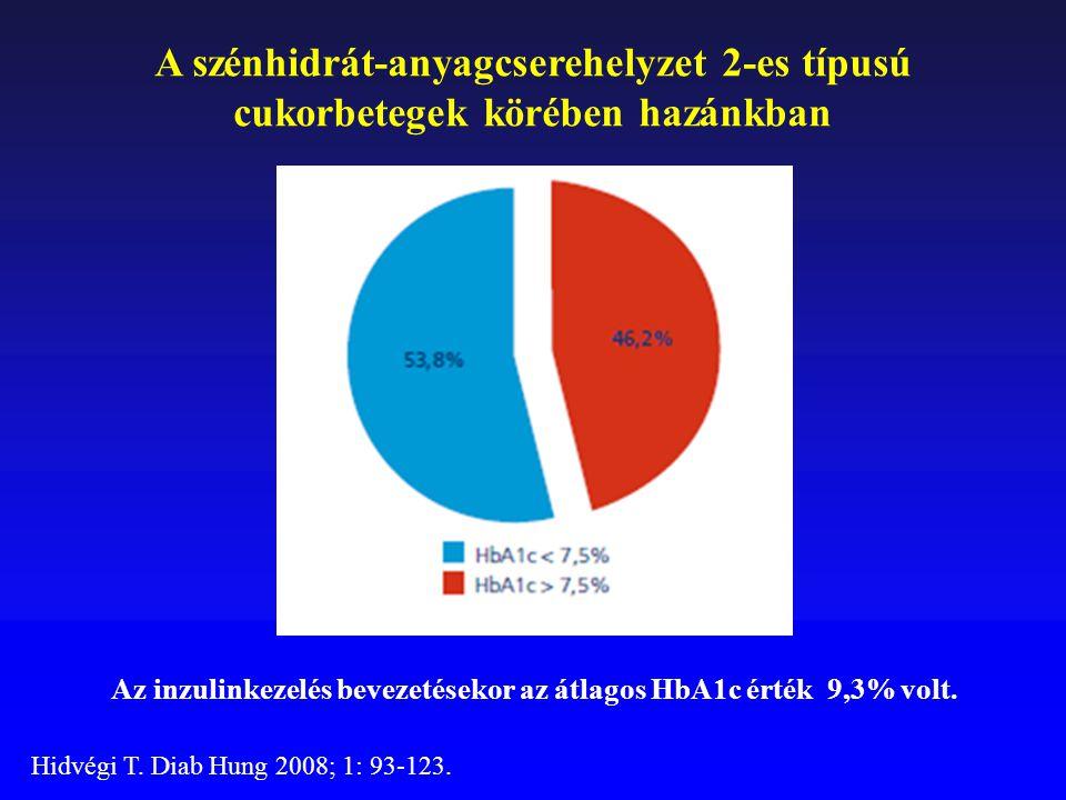 Az inzulinkezelés bevezetésekor az átlagos HbA1c érték 9,3% volt.