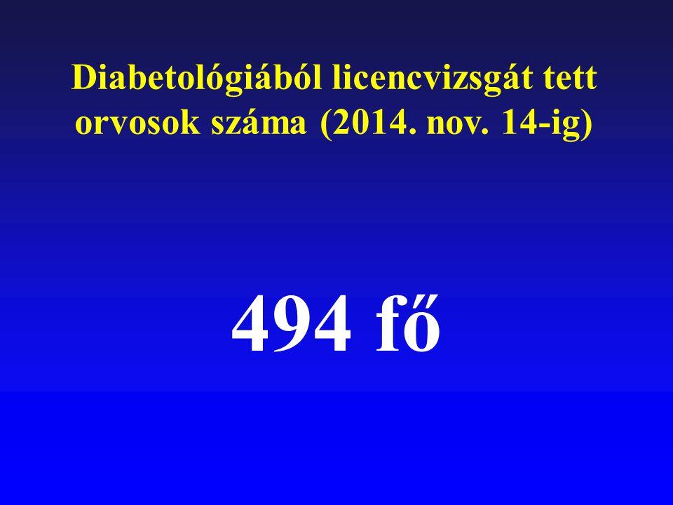 Diabetológiából licencvizsgát tett orvosok száma (2014. nov. 14-ig)