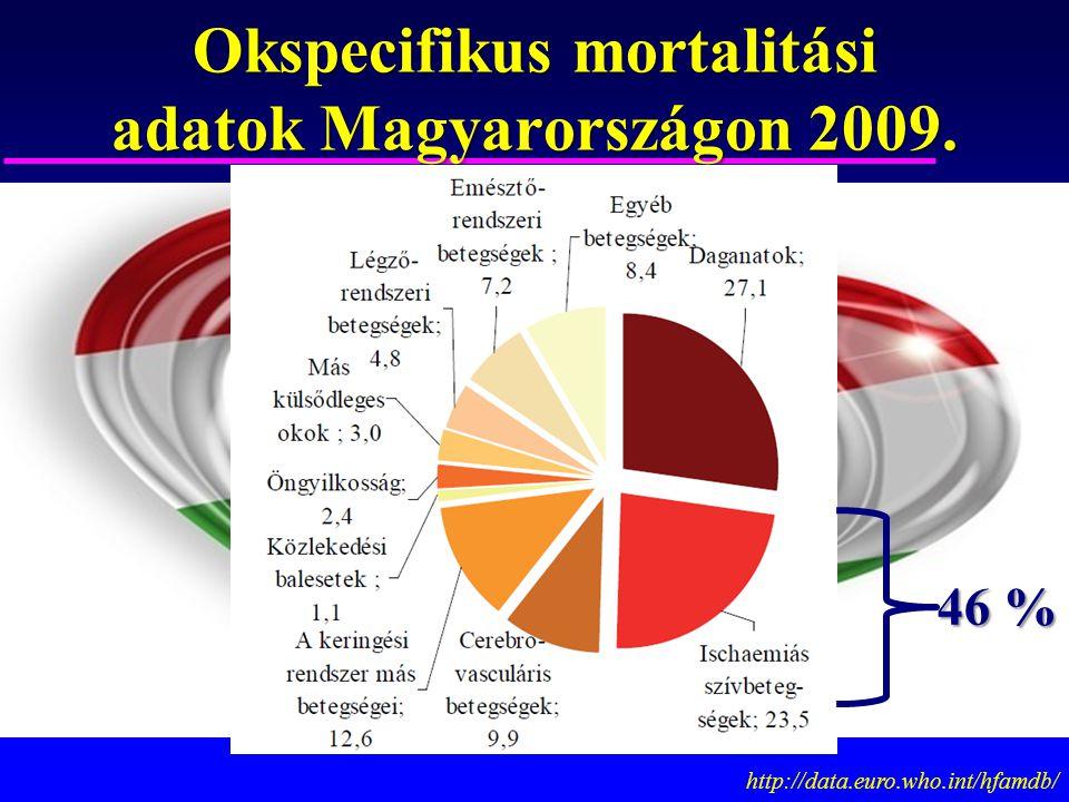 Okspecifikus mortalitási adatok Magyarországon 2009.