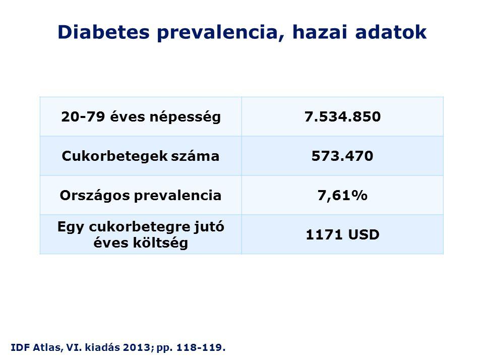 Diabetes prevalencia, hazai adatok