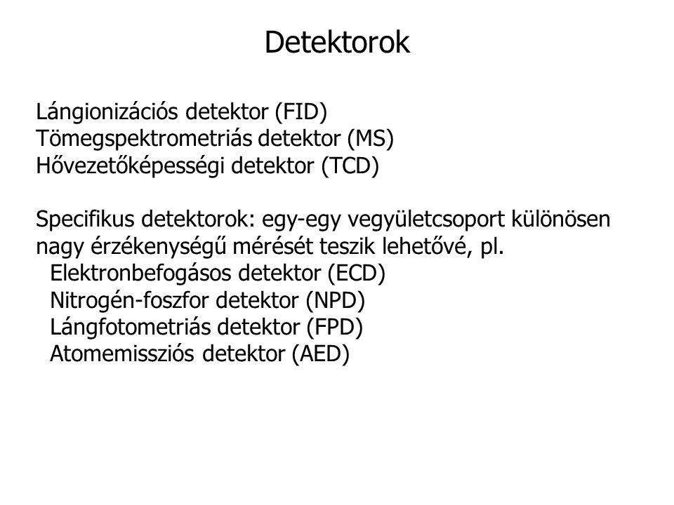 Detektorok Lángionizációs detektor (FID)