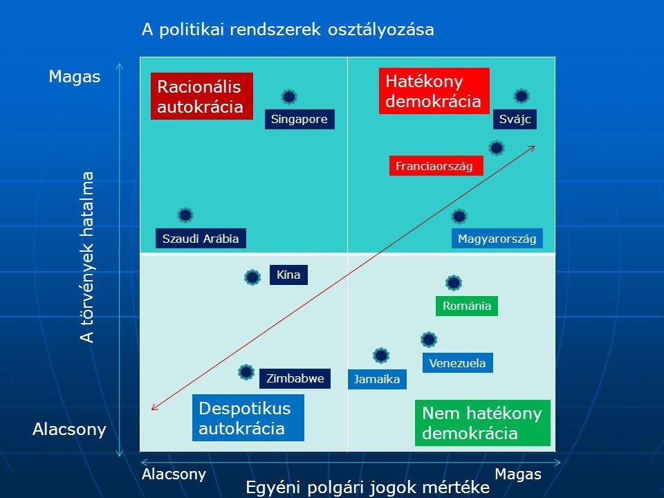 A politikai rendszerek osztályozása