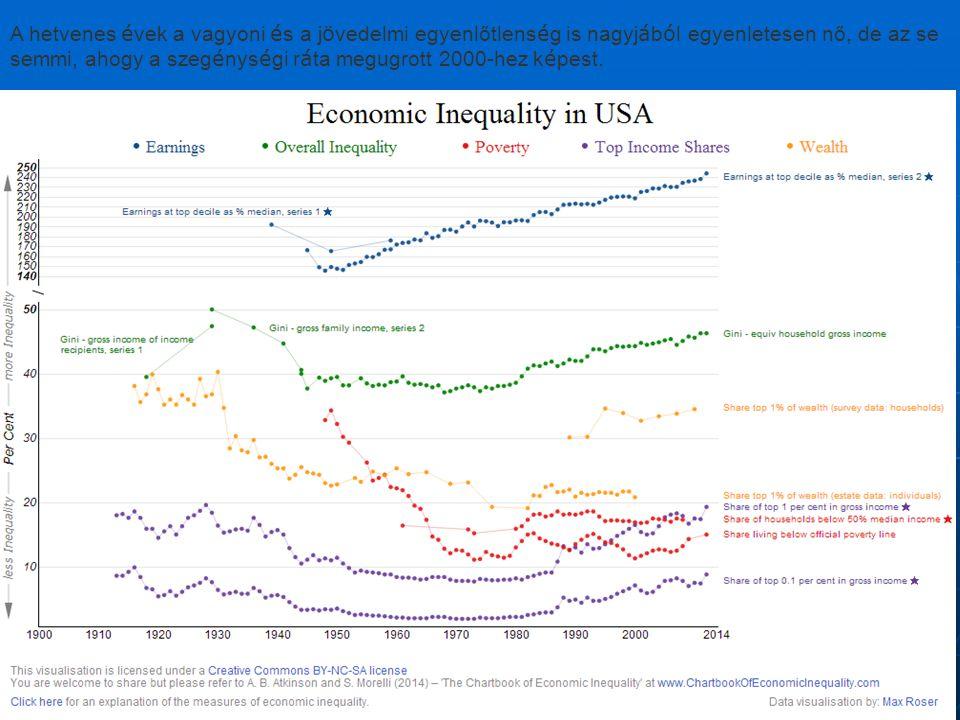 A hetvenes évek a vagyoni és a jövedelmi egyenlőtlenség is nagyjából egyenletesen nő, de az se semmi, ahogy a szegénységi ráta megugrott 2000-hez képest.